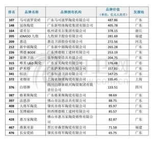 惠达卫浴等20个品牌进入2019年《中国500最具价值品牌》新郑
